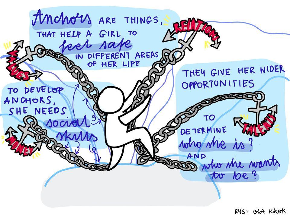 ilustracja - Anchors