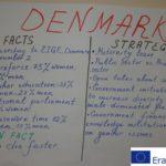 Dania - fakty i strategie dotyczące państwa